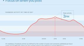 Cum sa obtii mai multe like-uri pe Facebook