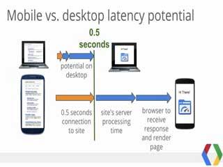 mobile-vs-desktop-latency